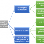 Process Of Management Of The System Of Love