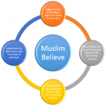Muslim Believe - Therefore proclaim openly what you are commanded